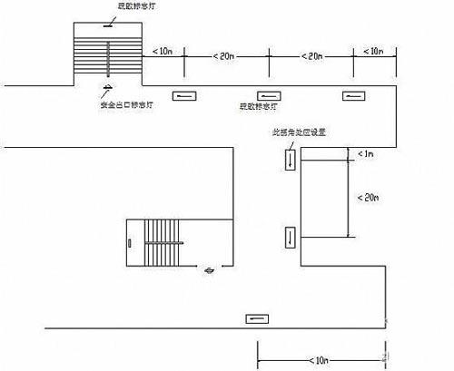 消防安全出口指示灯安装间距效果图