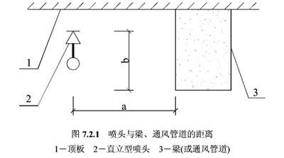 喷头溅水盘与梁垂直、水平距离平面图