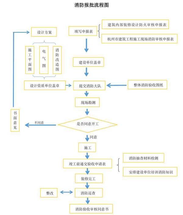 消防审批流程图