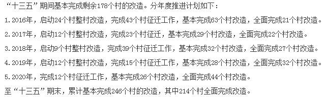 杭州市主城区城中村改造示意图
